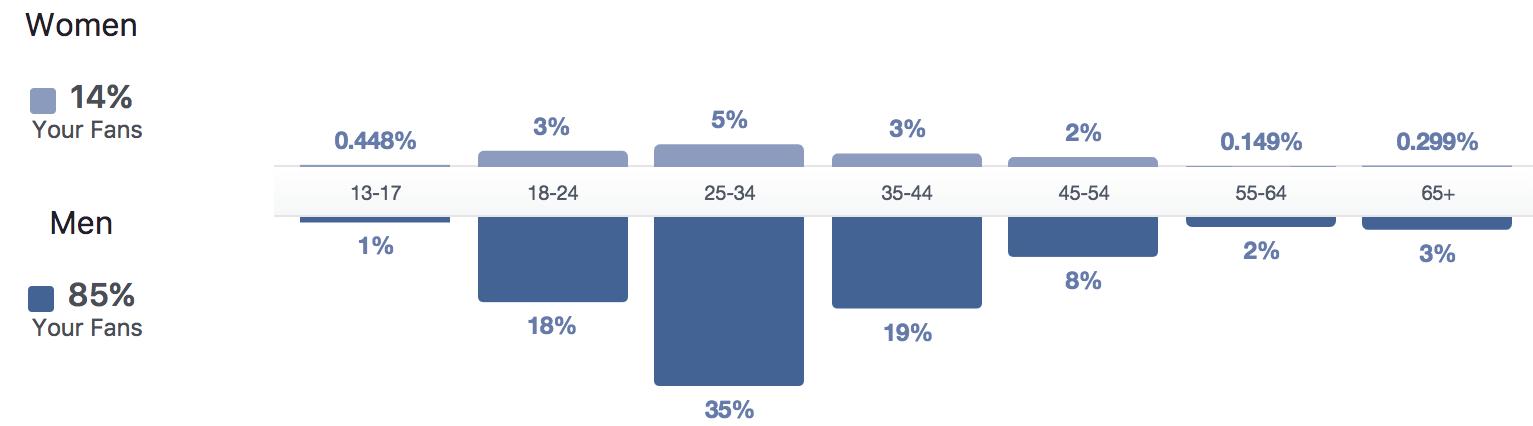 May Ling Su audience demographics